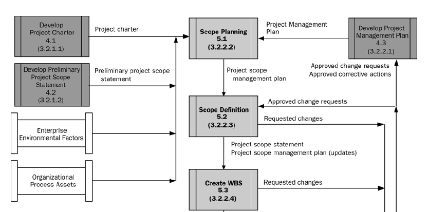 pmbok 10 knowledge areas pdf