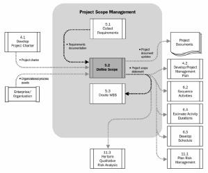 Scope Definition Process Data Model -- 4th Edition PMBOK Guide (Copyright PMI 2008)
